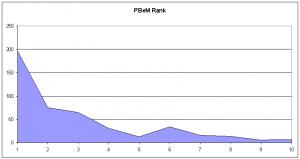 Statistiques du PBeM Rank en septembre 2010